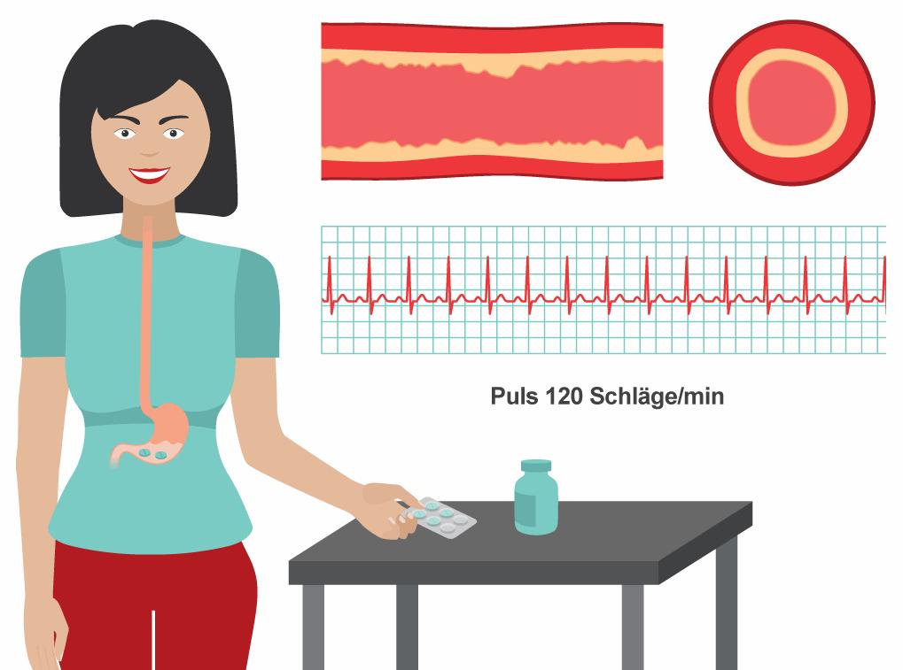 Blutdruck und Puls nach der Einnahme